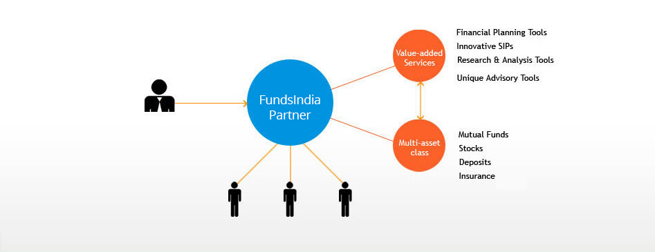 FundsIndia Partner
